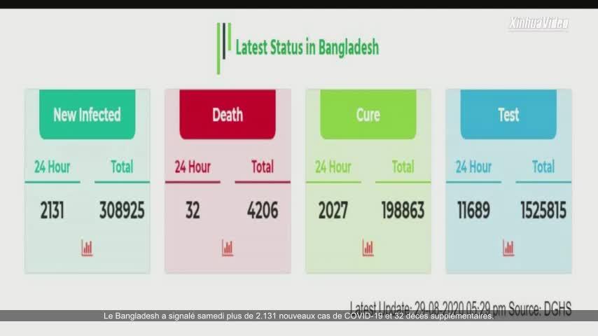Le nombre de cas de Covid-19 en Bangladesh s'élève à 308.925