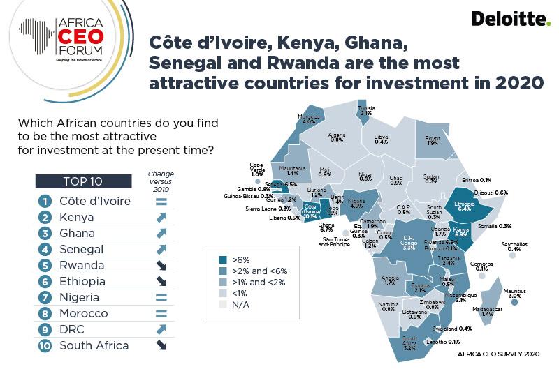 Economie : la RDC dans le top 10 des pays africains les plus attractifs pour les investissements en 2020